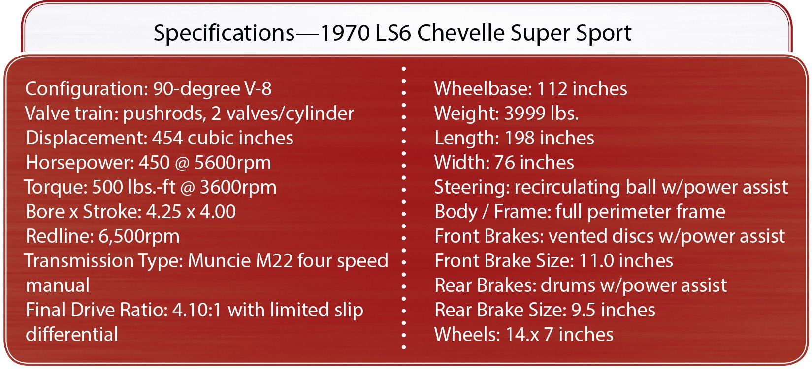 The Ultimate Muscle Car 1970 Ls6 Chevelle Was Americas King Chevy 454 Engine Belt Diagram Specs