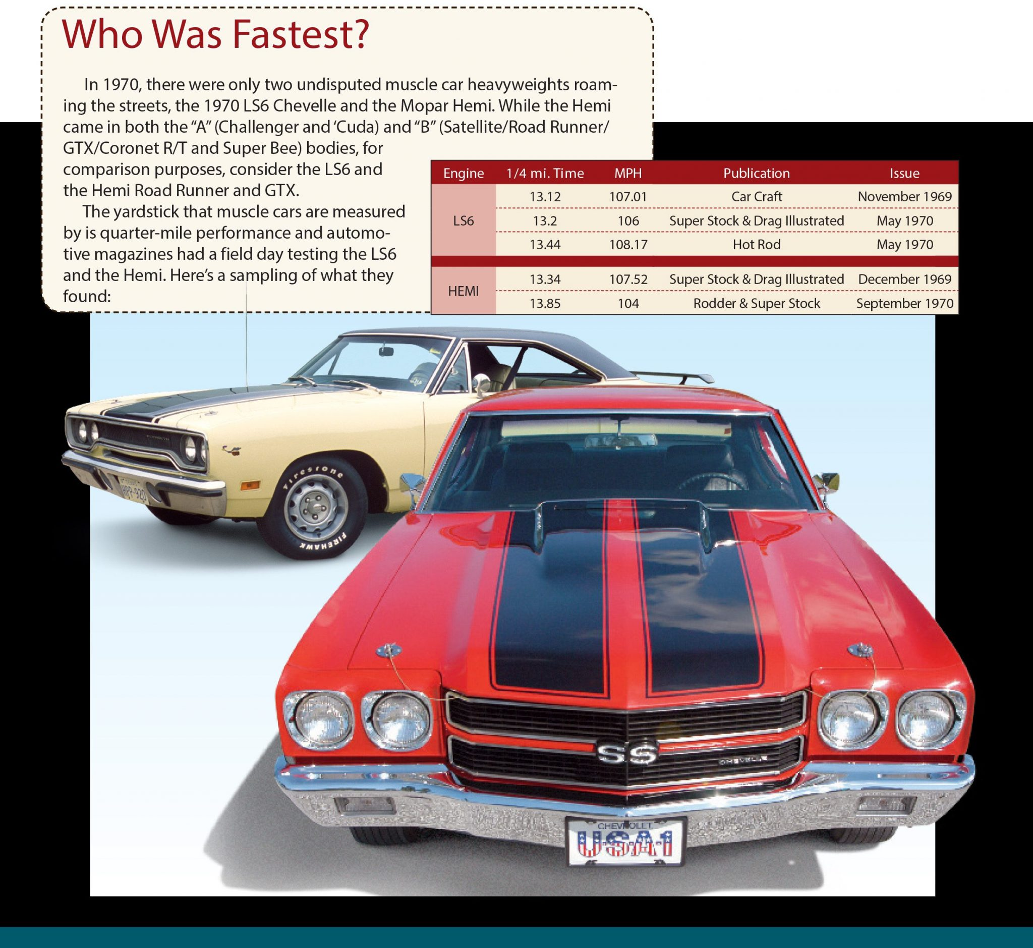 The Ultimate Muscle Car The Chevelle Was America S King